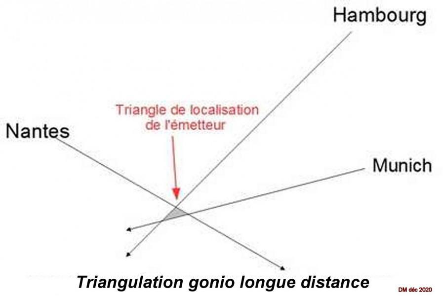 Figure 10 triangulation gonio longue distance 2