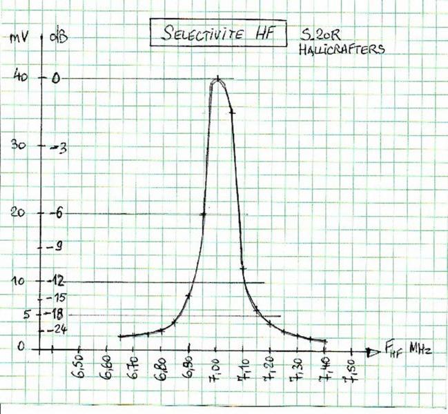 Figure 11 selectivite hf s20r