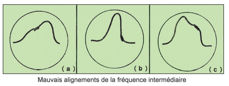 Figure 2 mauvais reglages fi