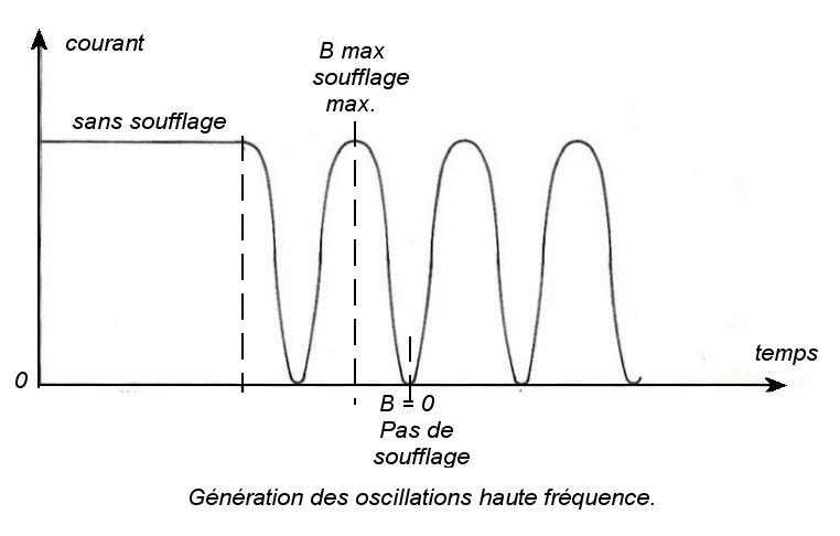 Gene oscill hf